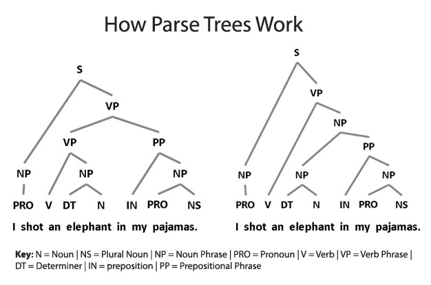 "Parse trees help clarify language structure so computers can interpret text more accurately. A sentence like ""I shot an elephant in my pajamas"" is ambiguous. Was I wearing the pajamas, or was the elephant? The parse trees (aka sentence diagrams) show the two alternatives. For Groucho Marx, the second was the correct interpretation. A treebank provides the correct parse tree for all the sentences in the papers. By having a large number of correct parses, a machine learning procedure can learn the most common patterns for the interpretations. It can then apply those when it sees new sentences. (Source: Ron Daniel, PhD)"