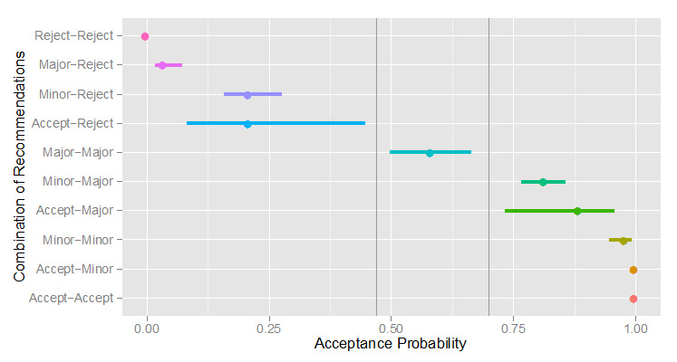<strong>Figure 1. The outcome of papers receiving particular pairs of reviewer recommendations. </strong>Bars represent 95% Confidence Intervals (CI) of the predicted probability of acceptance (note that CI values for accept-accept, accept-minor, and reject-reject could not be estimated because all manuscripts in these categories were either accepted or rejected).