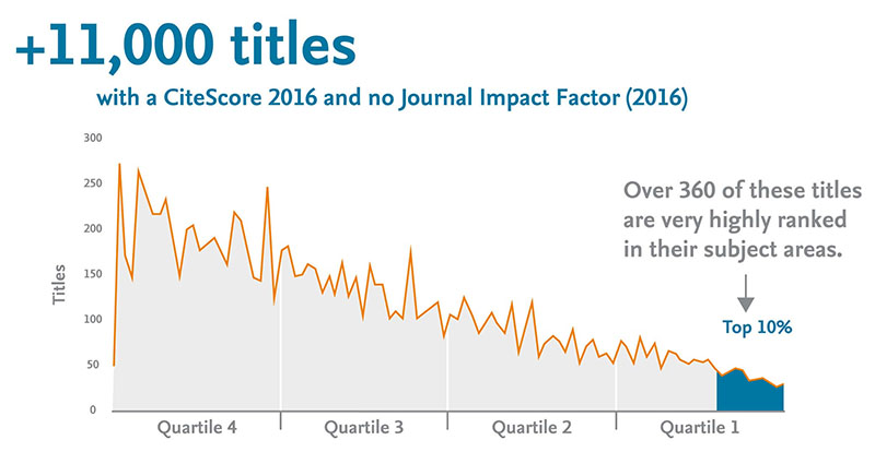 +11,00 titles with a CiteScore 2016 and no Journal Impact Factor (2016)