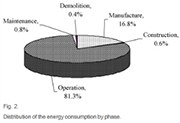 Life cycle energy assessment of a typical office building in Thailand