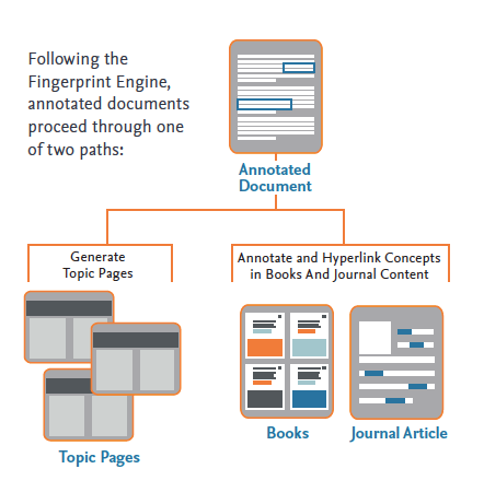 Annotated Document - ScienceDirect Topics | Elsevier solutions