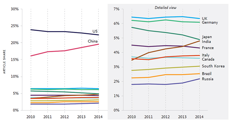 Share of world articles for the UK and comparators, 2010-14 with right-hand panel excluding the US and China for clarity (Source: Table 4.1 in <em> International Comparative Performance of the UK Research Base 2016)</em>)