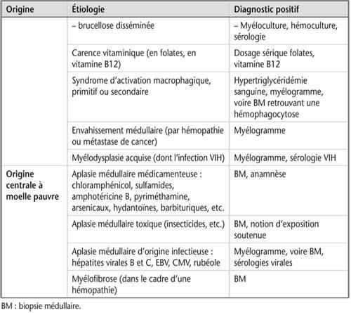 Tableau 10.2 Principaux diagnostics à évoquer devant une pancytopénie au retour d'un voyage (suite)