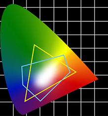 CIE based color spaces