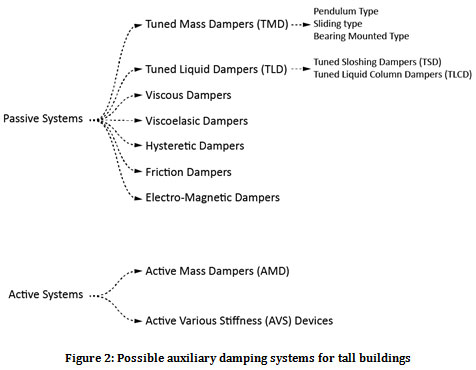 Damping Technologies For Tall Buildings New Trends In Comfort And Safety