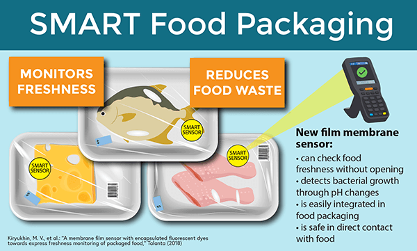 1111 Smart food packaging-600.png
