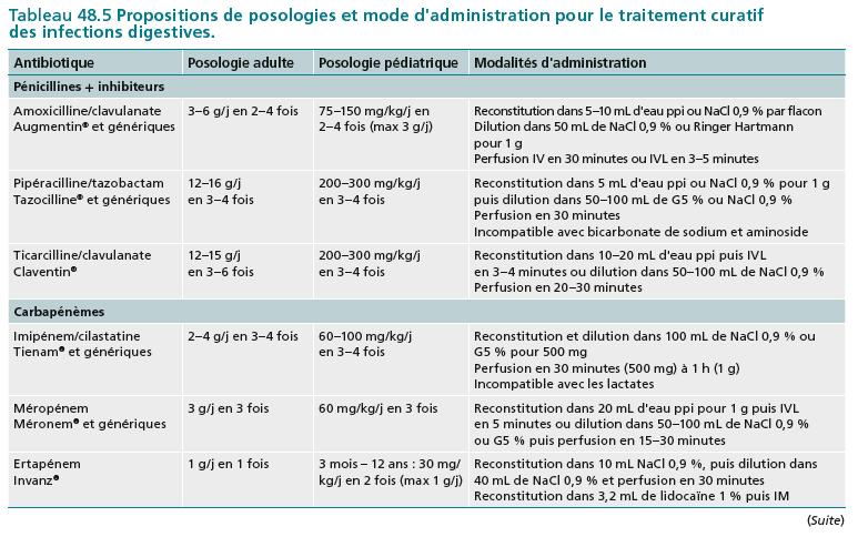 Tableau 48.5 Propositions de posologies et mode d'administration pour le traitement curatif des infections digestives.