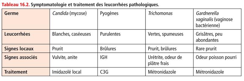Tableau 16.2. Symptomatologie et traitement des leucorrhées pathologiques.