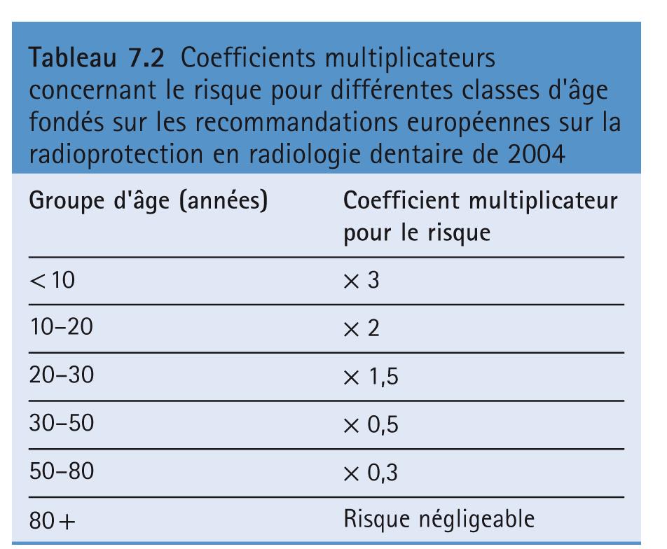 Coefficients multiplicateurs concernant le risque pour différentes classes d'âge fondés sur les recommandations européennes sur la radioprotection en radiologie dentaire de 2004
