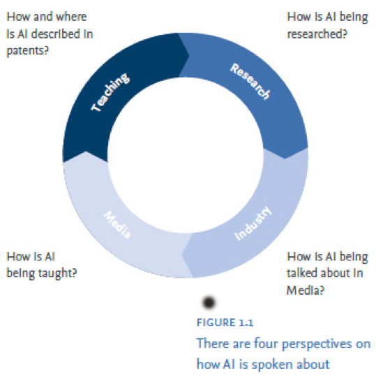 The report team identified four perspectives of AI: Media, Research, Industry and Teaching (Source: <em>Artificial Intelligence: How knowledge is created, transferred, and used, 2018</em>)