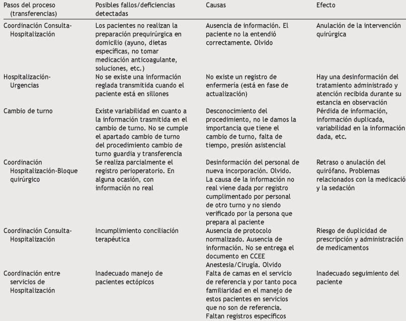 Transferencias intrahospitalarias pacientes
