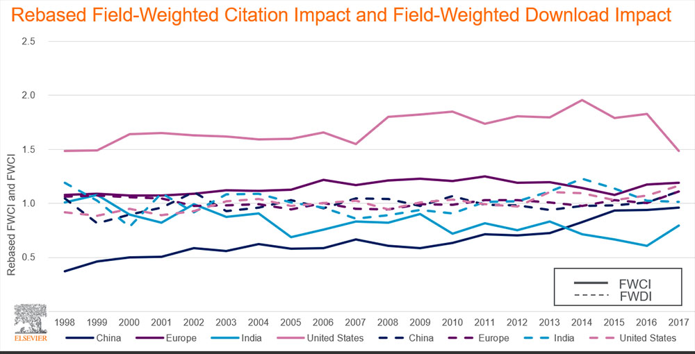A comparison of field-weighted citation impact (FWCI) and field-weighted download impact (FWDI) in various countries from 1998 to 2017.