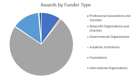 FI_Awards_by_Funder_Type_1906