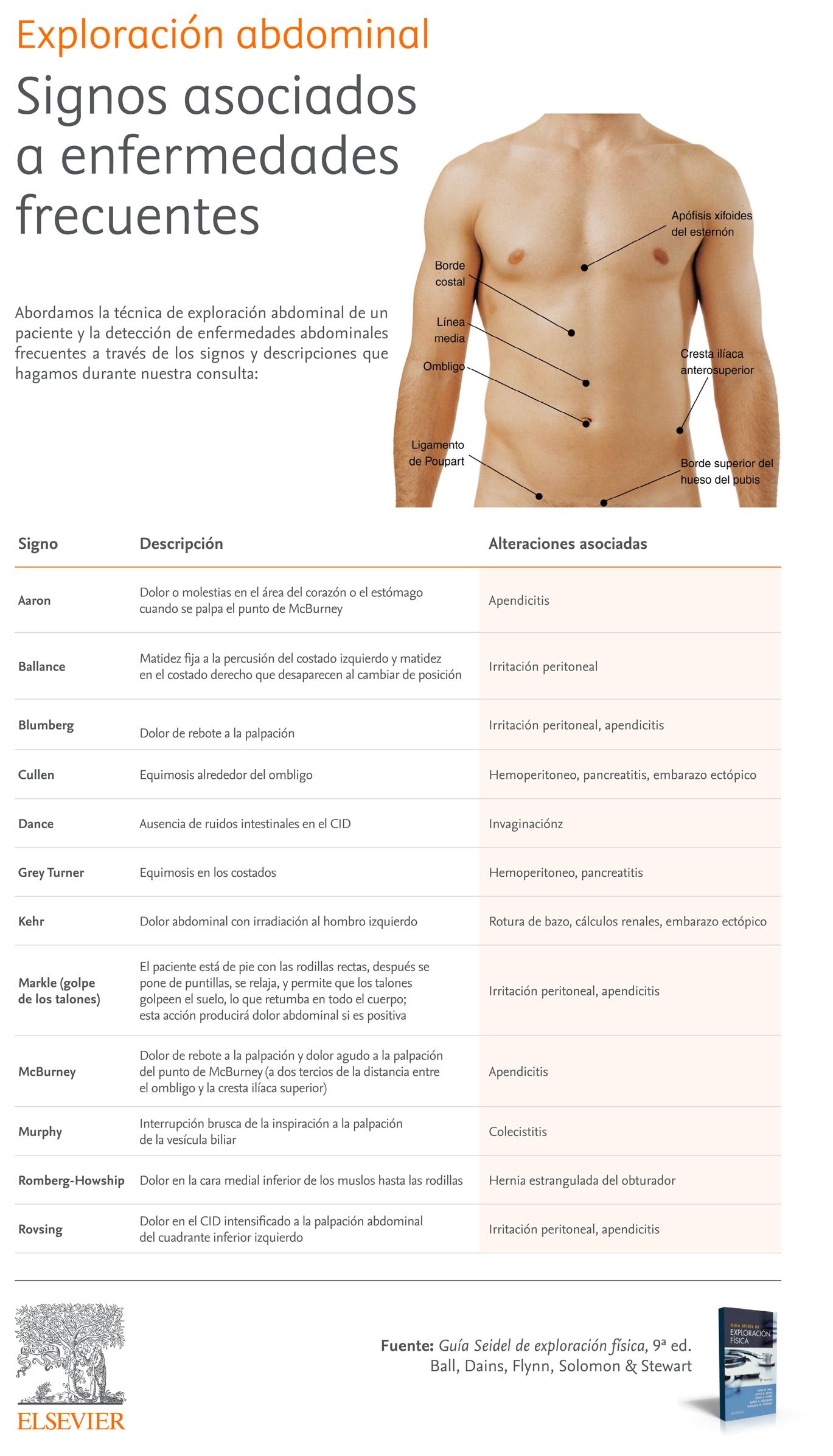Exploración abdominal: técnicas y directrices para detectar apendicitis, pancreatitis, colescititis...