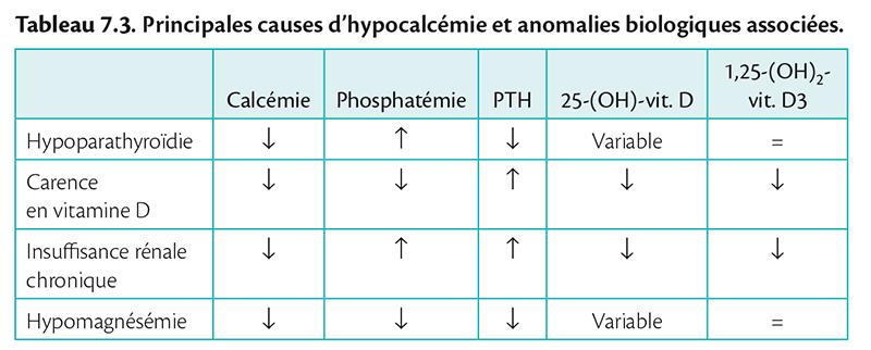 Tableau 7.3 . Principales causes d'hypocalcémie et anomalies biologiques associées.