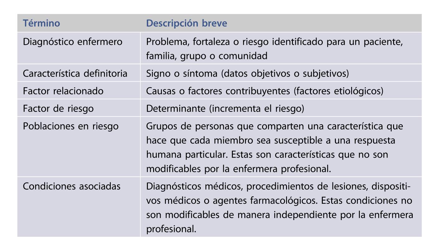 Factores relacionados diagnosticos enfermeros