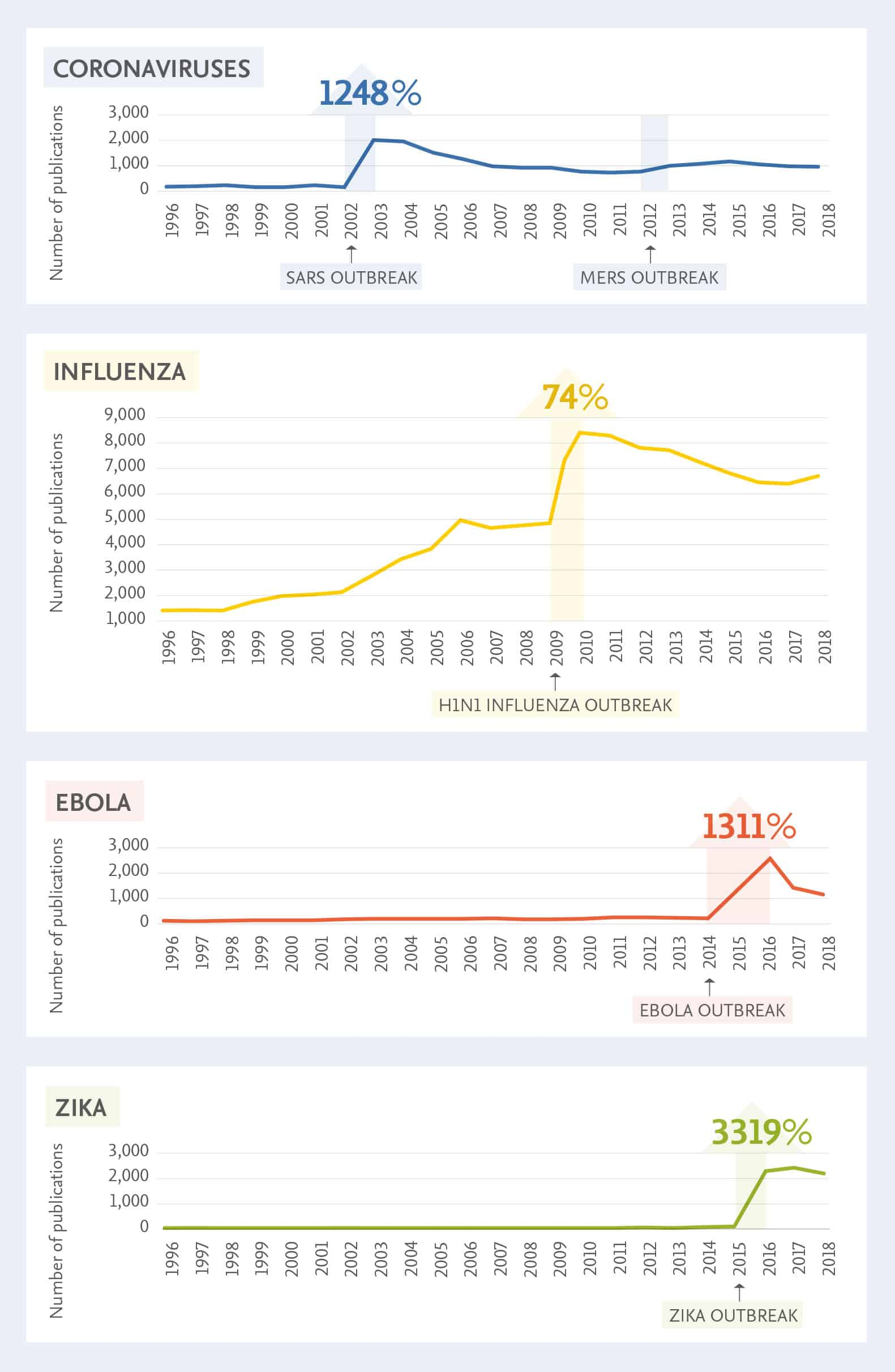 Following an outbreak of disease, we see a sharp spike in disease-specific publications, showcasing the research community's ability to quickly respond to public health needs. (Source: Elsevier infographic based on data from Scopus and Scival)