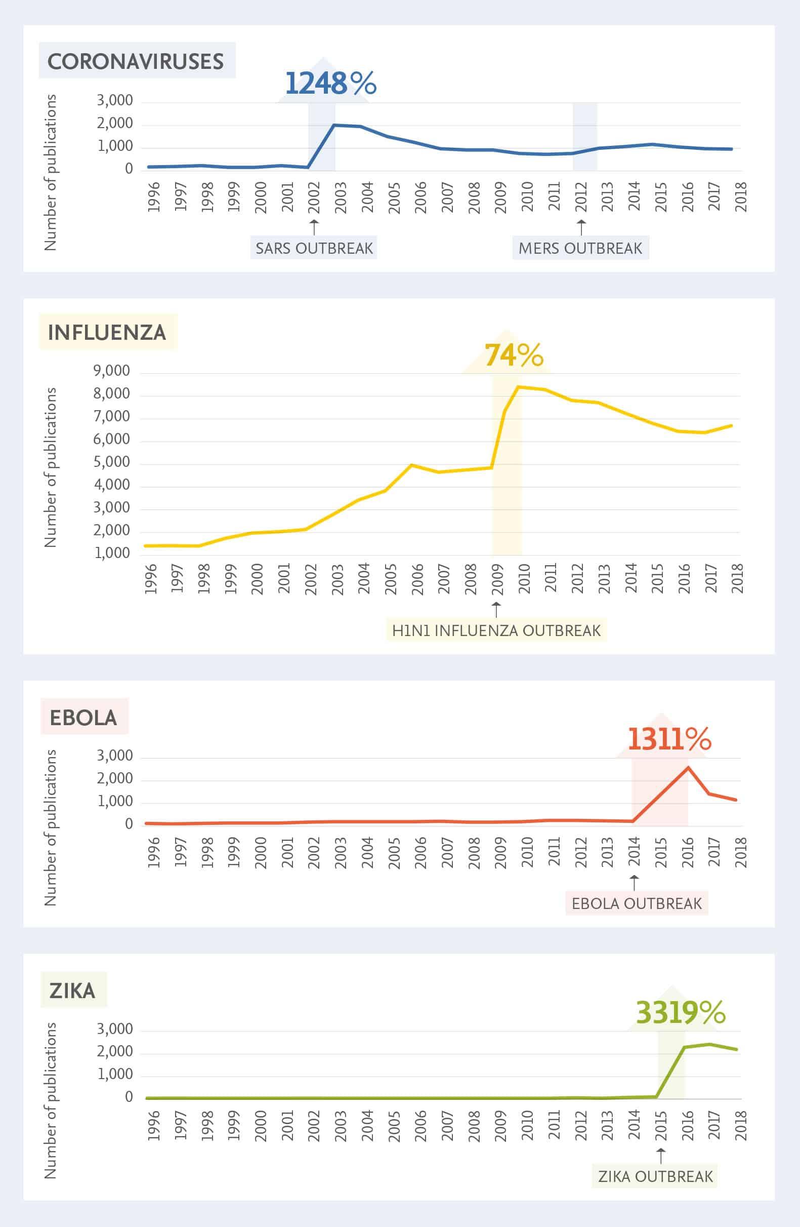 Após um surto de doença, observamos um aumento acentuado nas publicações específicas da doença, mostrando a capacidade da comunidade de pesquisa de responder rapidamente às necessidades de saúde pública. (Fonte: infográfico da Elsevier com base nos dados do Scopus e Scival)