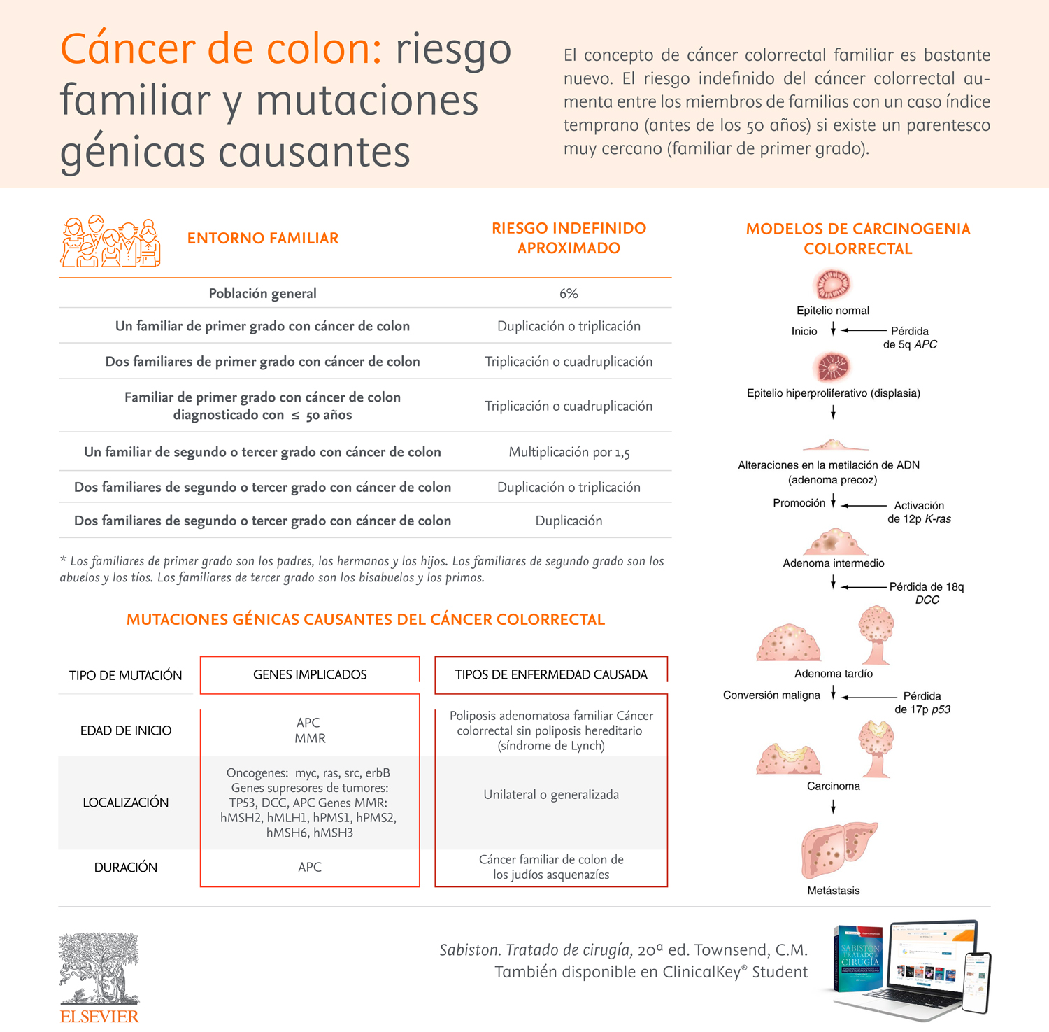 Infografia_Cancer-colon-riesgo-familiar-y.jpg