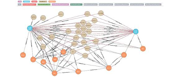 Navigating the Virus Regulation Pathway through Text Mining and Knowledge Graph