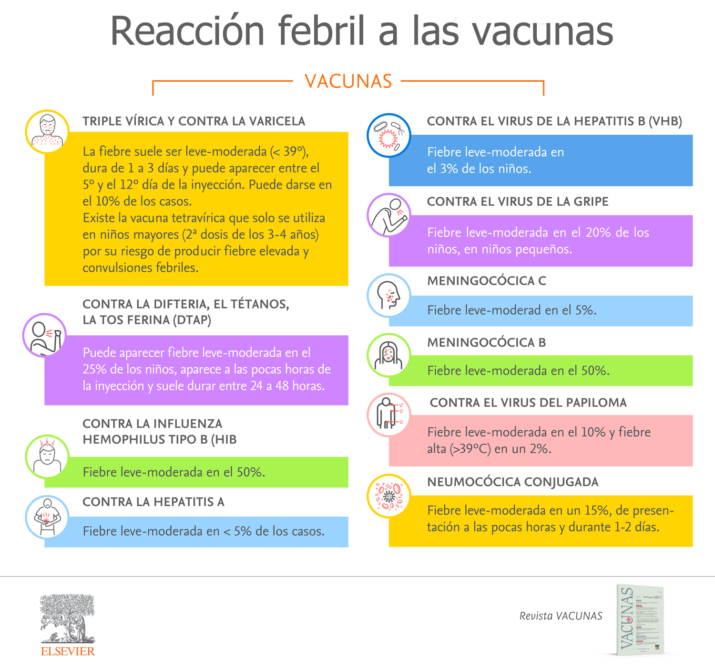 Reacción febril a las vacunas