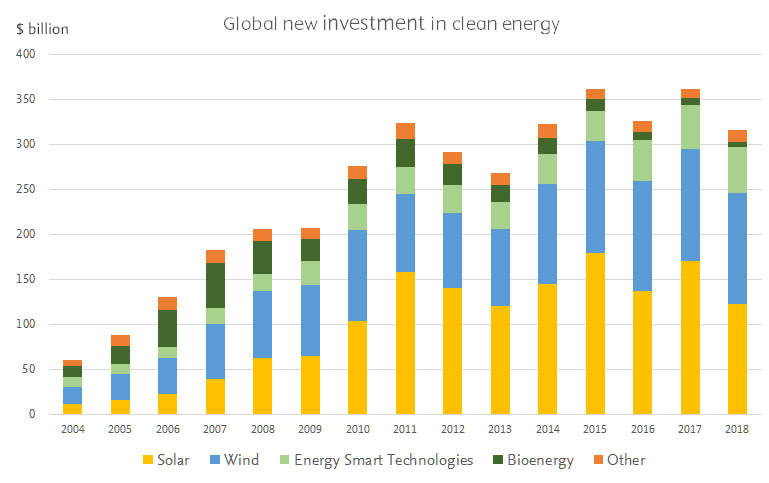 """Spending on the energy transition is growing. (Source: <a href=""""https://about.bnef.com/blog/clean-energy-investment-exceeded-300-billion-2018"""" target=""""_blank"""">BloombergNEF</a>)"""
