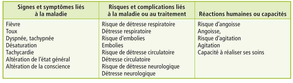 raisonnement clinique COVID