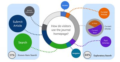 Helping readers get the most from your journal homepage