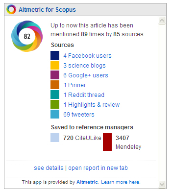 Figure 2: An example of the Altmetric.com donut which can be found on many Scopus articles. This one, from the paper 'How to Choose a Good Scientific Problem' in Molecular Cell, shows that (at time of writing) the article has been mentioned 89 times on a variety of platforms and saved as a bookmark by more than 4,000 people.
