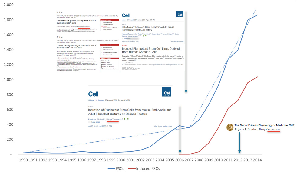 The second peak in citations is for the landmark papers reporting on induced pluripotency in 2006-07, which were rapidly recognized in 2012 when half the Nobel Prize was awarded to Dr. Shinya Yamanaka.