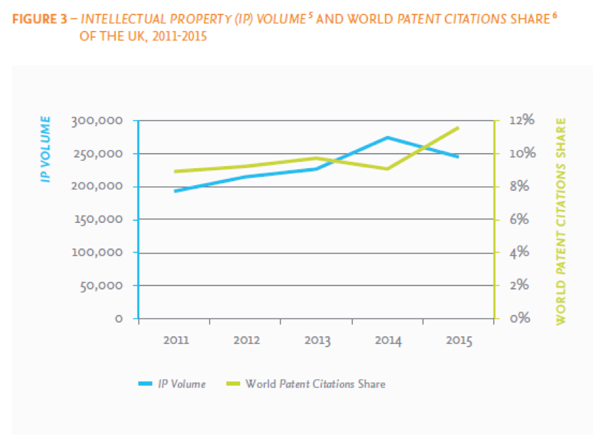 *The UK's IP Volume has been growing between 2011 and 2015 at 6.1 % CAGR, approaching 250,000. Its share of world patent citations (to scholarly output) has increased by more than 2 percentage points to 11.6% of the world total between 2011 and 2015. (Sources: WIPO and Scopus)