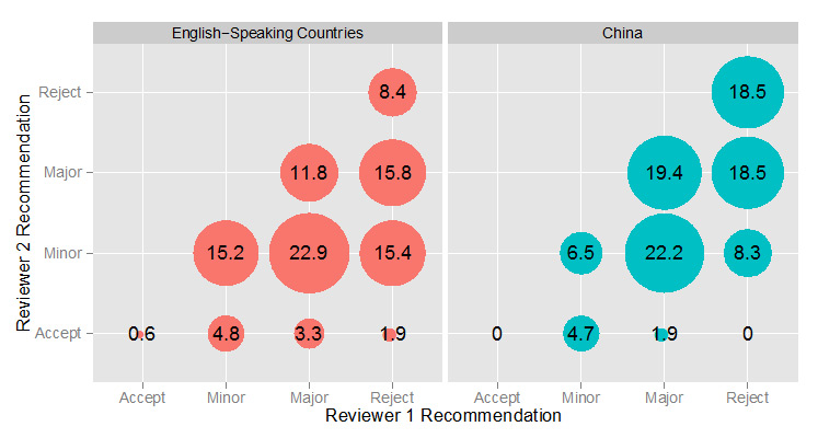 <strong>Figure 2. The percentage of pairwise reviewer recommendations for papers from English-speaking countries and China.</strong> Larger circles indicate a greater percentage of pairs in that category.