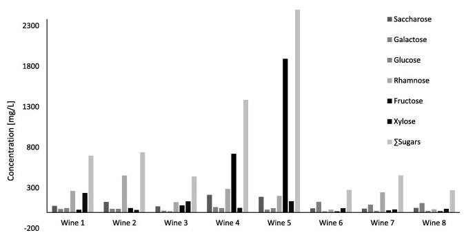<strong>Carbohydrates in the Pinot Noir red wines.</strong> Distribution of the carbohydrates compounds in the bottled wines. Compounds in order: saccharose, galactose, glucose, rhamnose, fructose, and xylose. (Source: Sirén et al, <em>Analytical Chemistry Research</em>, March 2015)