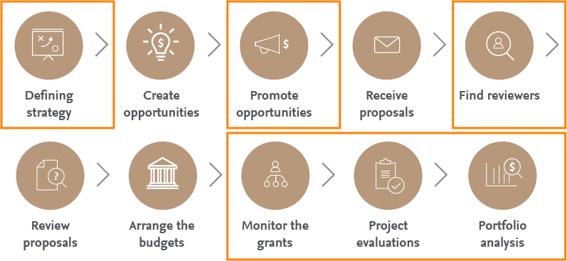 Funding solutions for funders