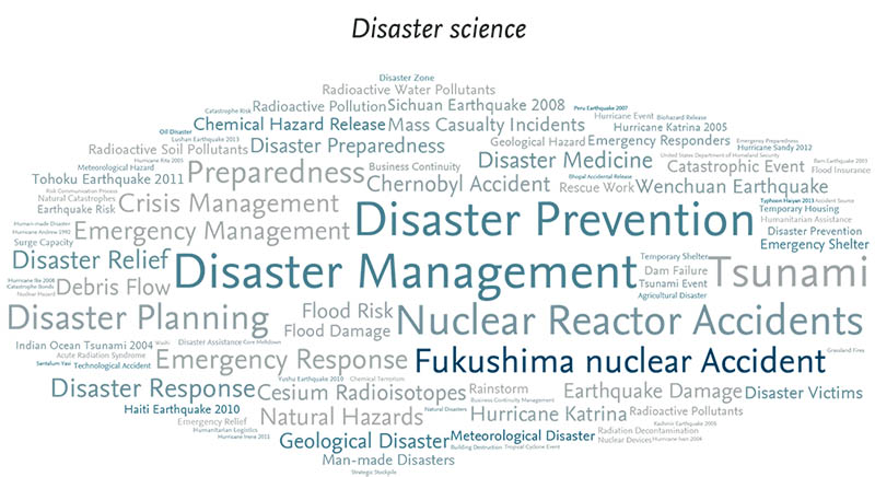 Which Natural Disaster Gives You The Most Time To Prepare