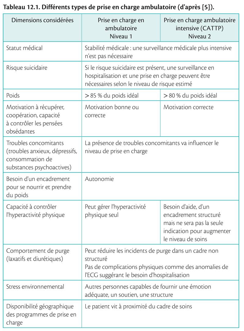 tableau12-2