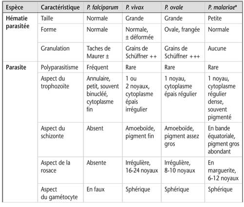 Tableau 10.3 Principales caractéristiques différentielles des différentes espèces plasmodiales sur un frottis sanguin