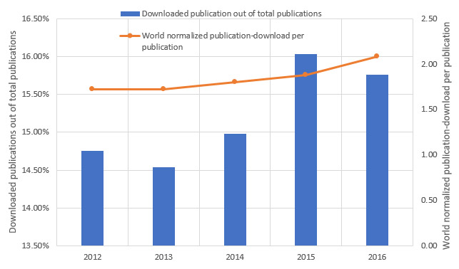 Downloads of GULF group publications by the corporate sector.