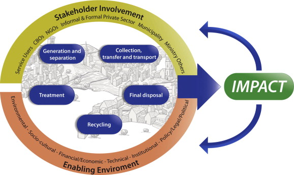 The integrated sustainable waste management model (WASTE, 2004; adapted from ISSOWAMA Consortium, 2009)