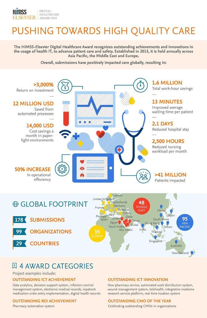 HIMSS Elsevier Digital Healthcare Award Infograph