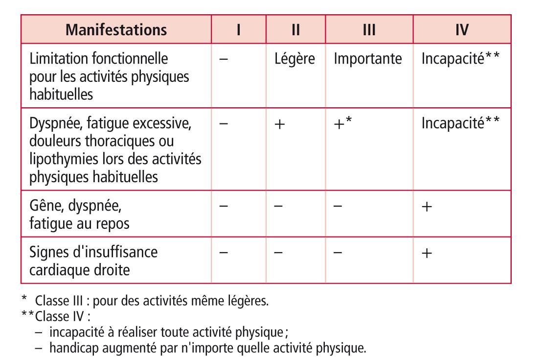Hypertension artérielle pulmonaire dans ECNi le tout en un_1