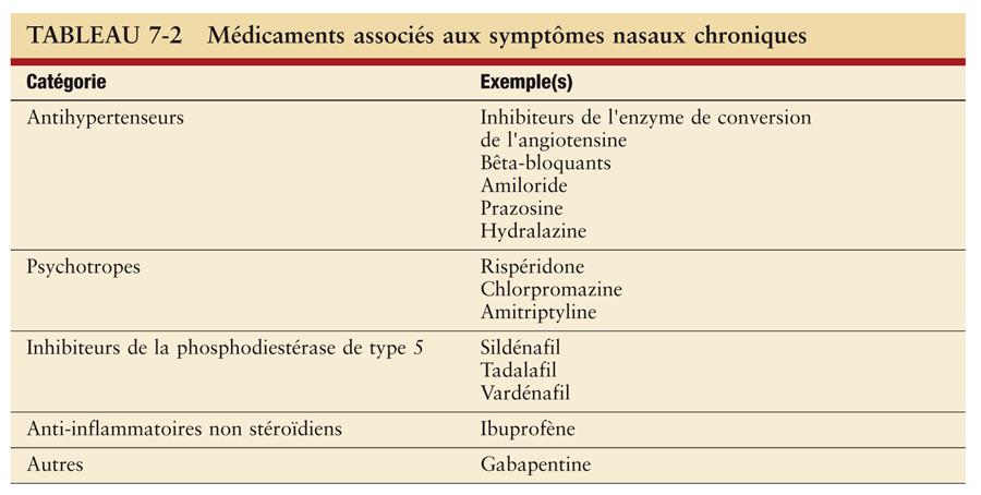 Rhinite et conjonctivite allergiques_4