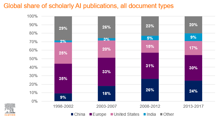 Share of each country's publications in AI, all document types, relative to global AI publications output.