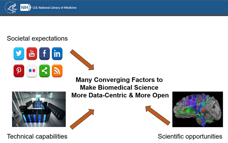 Various factors are converging to make biomedical science more data-centric and open.