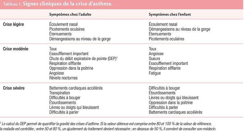 Tableau 1. Signes cliniques de la crise d'asthme.