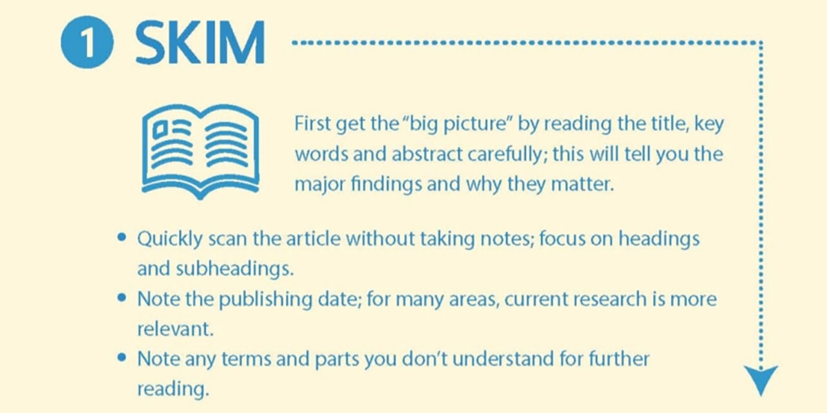 Infographic: How to read a scientific paper