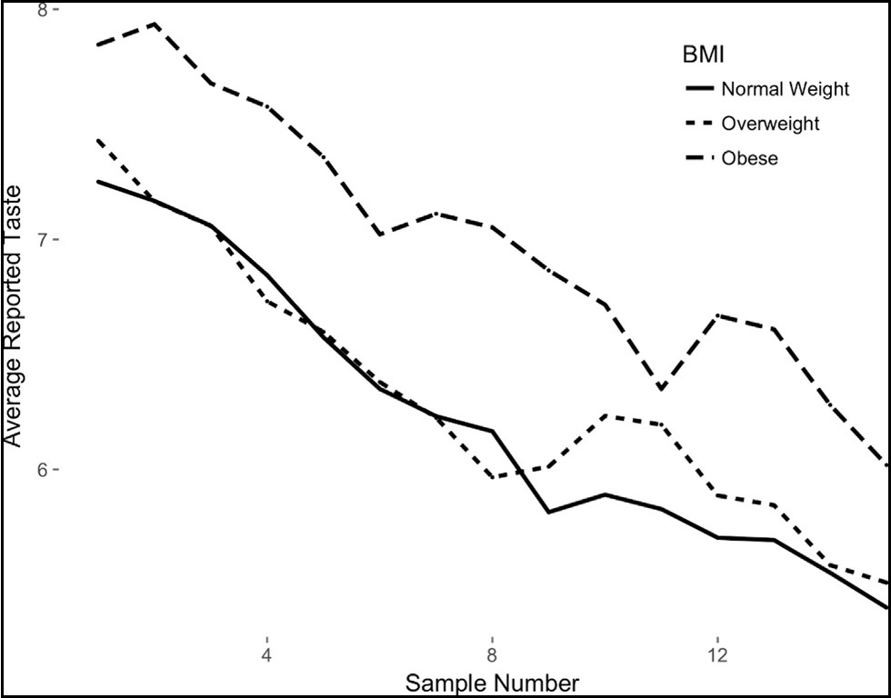 Line graph displaying the diminishing taste perceptions of study participants. X-Y Axis shown is the average reported time (X-axis) against the sample number (Y-axis)