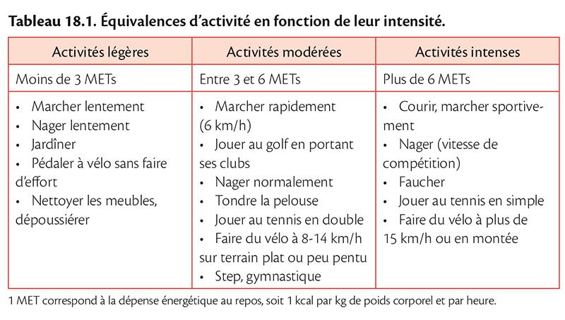 Tableau 18.1 . Équivalences d'activité en fonction de leur intensité.