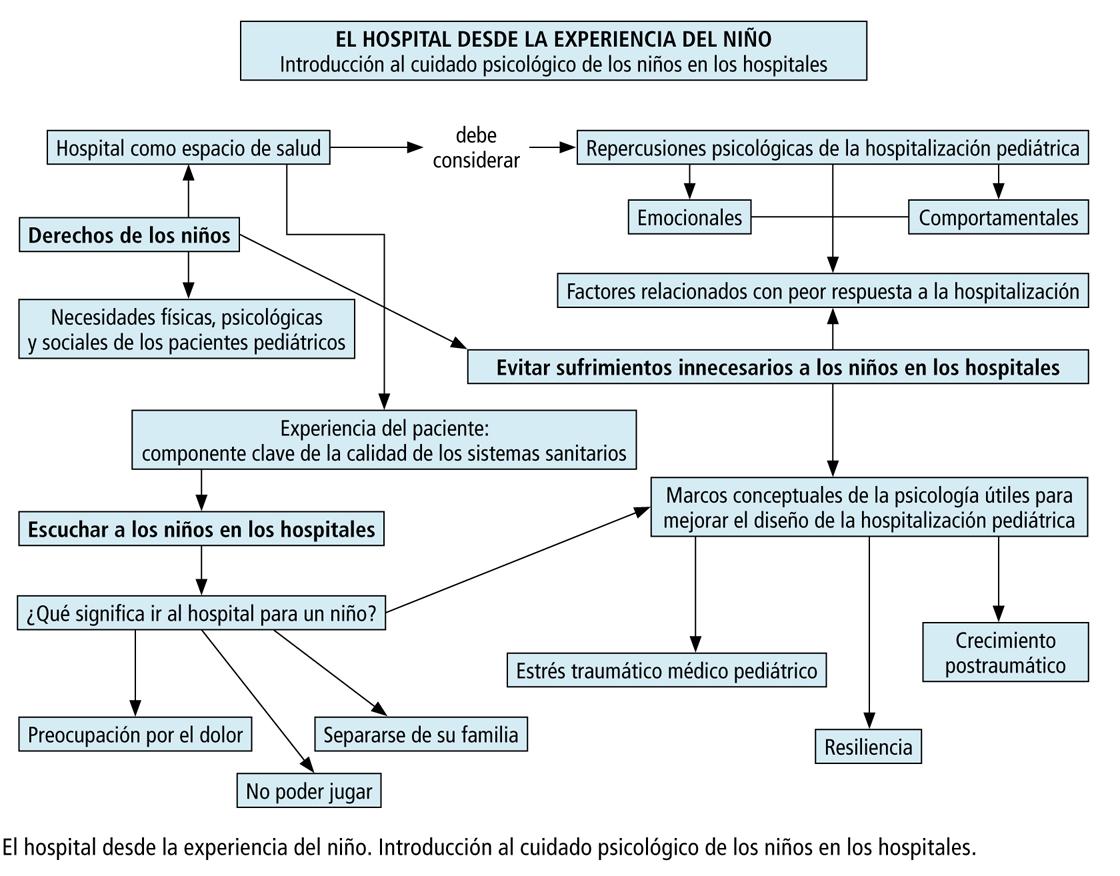 Hospital perspectiva del niño