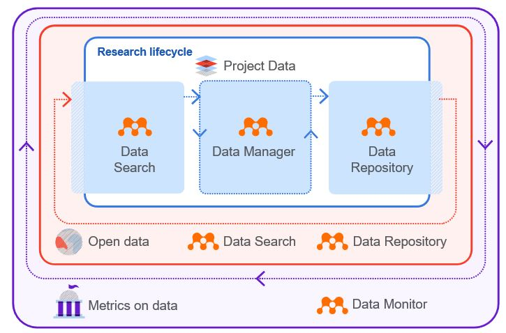 Mendeley Data research lifecycle